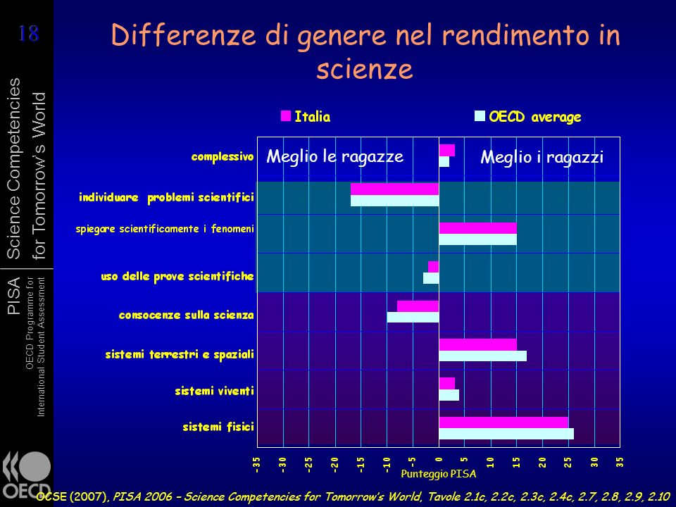 PISA OECD Programme for International Student Assessment Science Competencies for Tomorrows World Differenze di genere nel rendimento in scienze OCSE (2007), PISA 2006 – Science Competencies for Tomorrows World, Tavole 2.1c, 2.2c, 2.3c, 2.4c, 2.7, 2.8, 2.9, 2.10 Meglio i ragazzi Meglio le ragazze Punteggio PISA