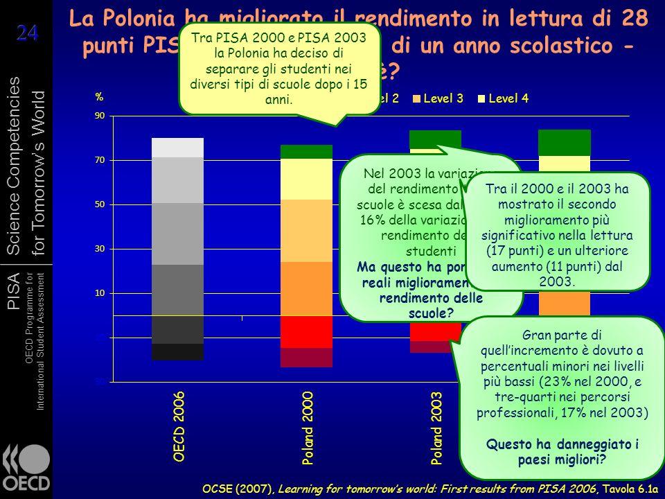 PISA OECD Programme for International Student Assessment Science Competencies for Tomorrows World La Polonia ha migliorato il rendimento in lettura di