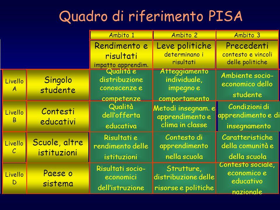 PISA OECD Programme for International Student Assessment Briefing of Council 14 November 2007 Quadro di riferimento PISA Contesto sociale, economico e