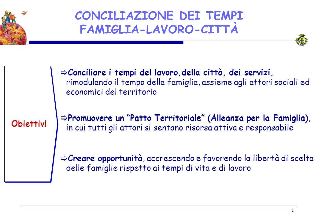 BOZZA 1 CONCILIAZIONE DEI TEMPI FAMIGLIA-LAVORO-CITTÀ Obiettivi Conciliare i tempi del lavoro,della città, dei servizi, rimodulando il tempo della fam