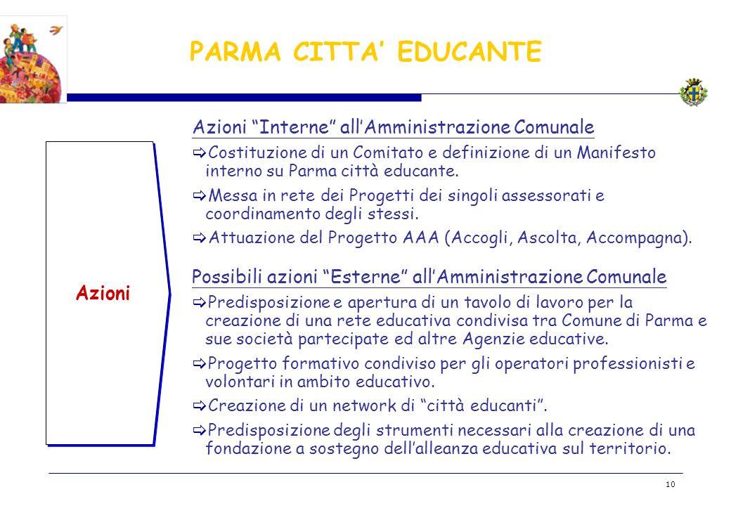 BOZZA 10 Azioni Azioni Interne allAmministrazione Comunale Costituzione di un Comitato e definizione di un Manifesto interno su Parma città educante.