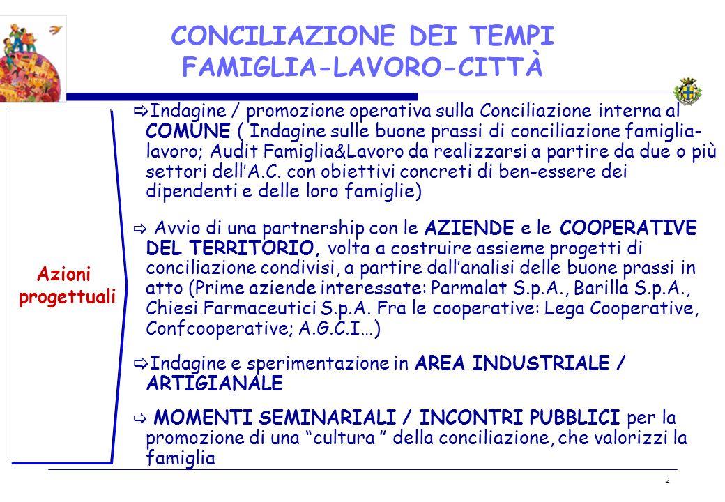 BOZZA 2 CONCILIAZIONE DEI TEMPI FAMIGLIA-LAVORO-CITTÀ Azioni progettuali Indagine / promozione operativa sulla Conciliazione interna al COMUNE ( Indag