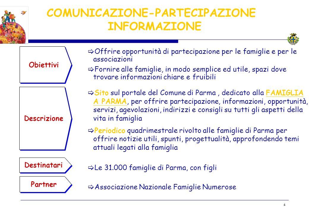 BOZZA 4 COMUNICAZIONE-PARTECIPAZIONE- INFORMAZIONE Obiettivi Descrizione Destinatari Offrire opportunità di partecipazione per le famiglie e per le as