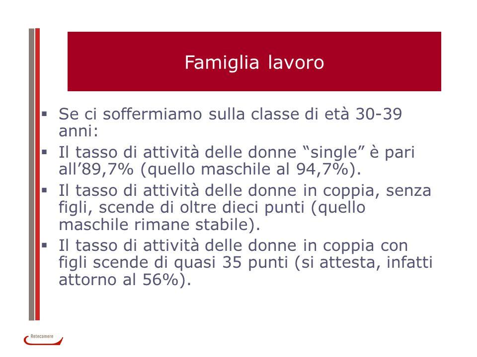 Famiglia lavoro Se ci soffermiamo sulla classe di età 30-39 anni: Il tasso di attività delle donne single è pari all89,7% (quello maschile al 94,7%).