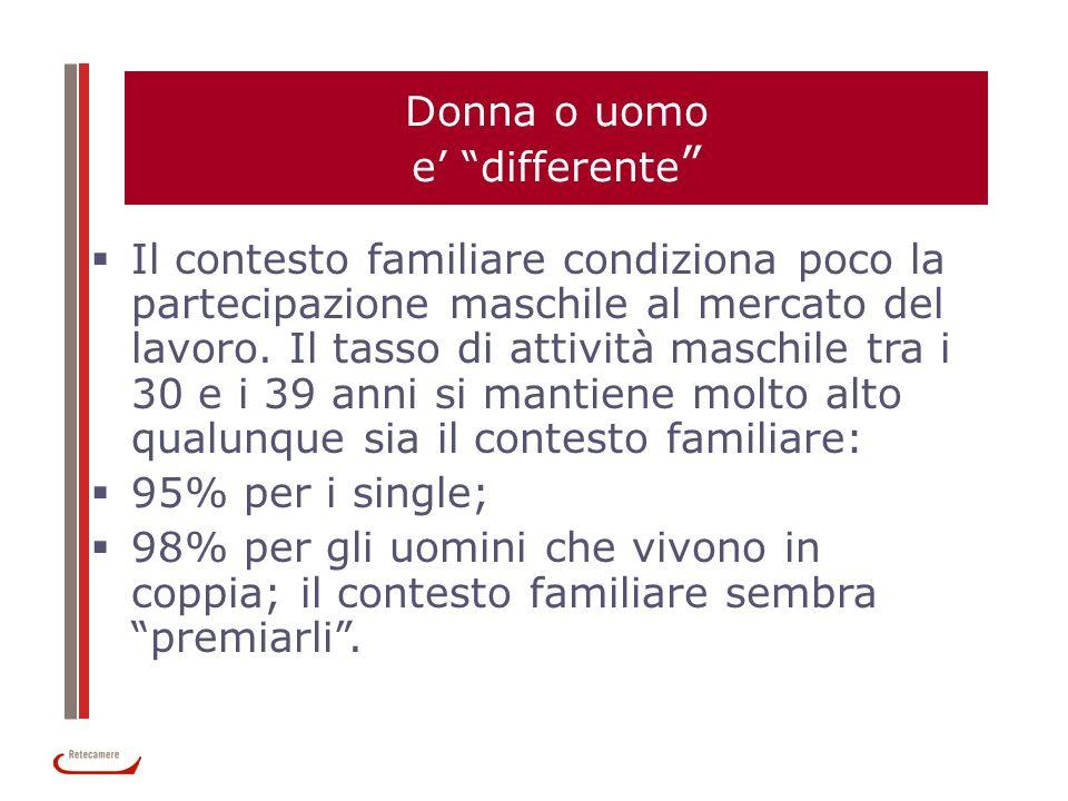 Donna o uomo e differente Il contesto familiare condiziona poco la partecipazione maschile al mercato del lavoro. Il tasso di attività maschile tra i