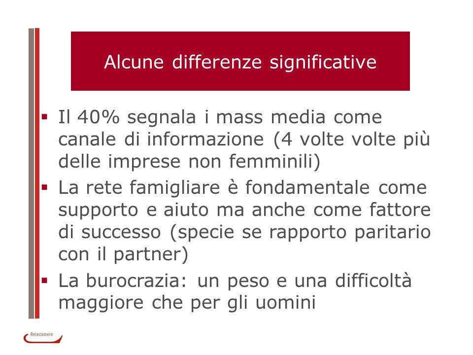 Alcune differenze significative Il 40% segnala i mass media come canale di informazione (4 volte volte più delle imprese non femminili) La rete famigl