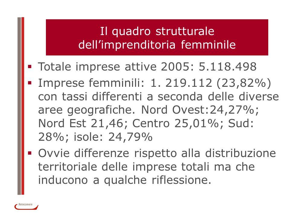Il quadro strutturale dellimprenditoria femminile Totale imprese attive 2005: 5.118.498 Imprese femminili: 1. 219.112 (23,82%) con tassi differenti a