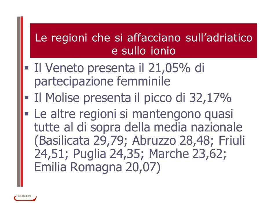 Le regioni che si affacciano sulladriatico e sullo ionio Il Veneto presenta il 21,05% di partecipazione femminile Il Molise presenta il picco di 32,17