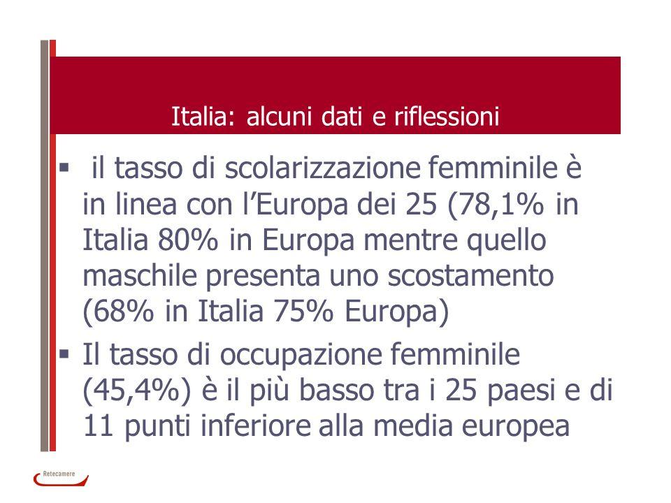 Italia: alcuni dati e riflessioni il tasso di scolarizzazione femminile è in linea con lEuropa dei 25 (78,1% in Italia 80% in Europa mentre quello mas