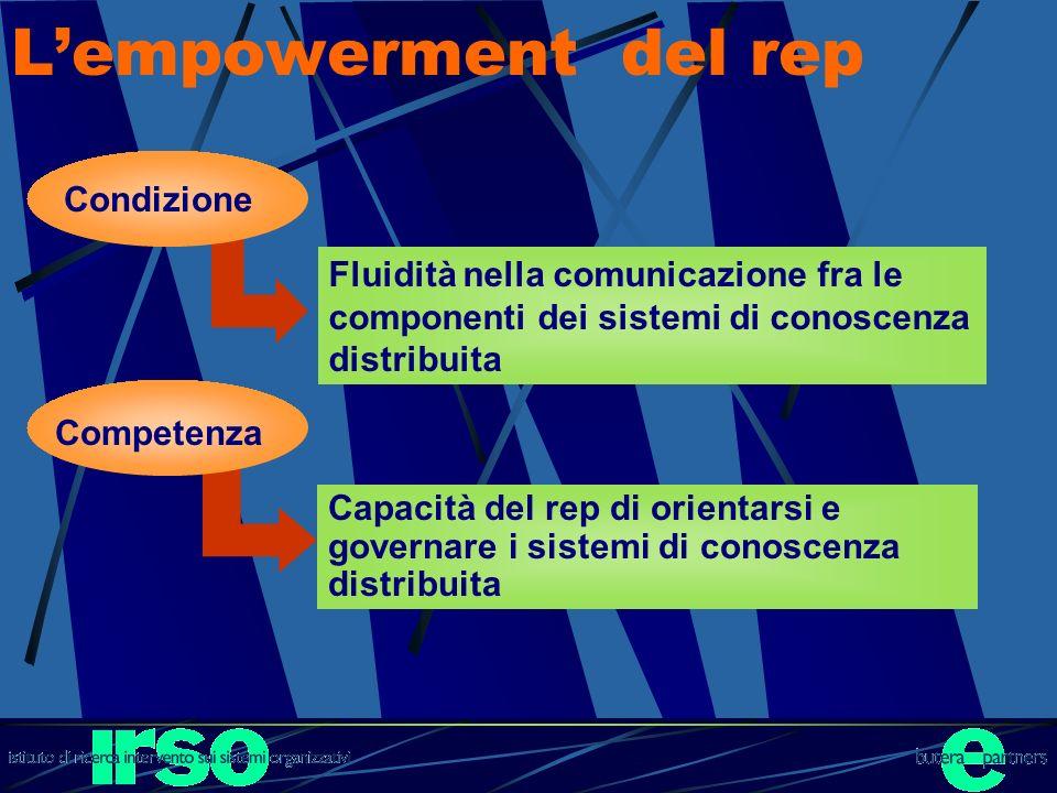 Lempowerment del rep Capacità del rep di orientarsi e governare i sistemi di conoscenza distribuita Competenza Fluidità nella comunicazione fra le com