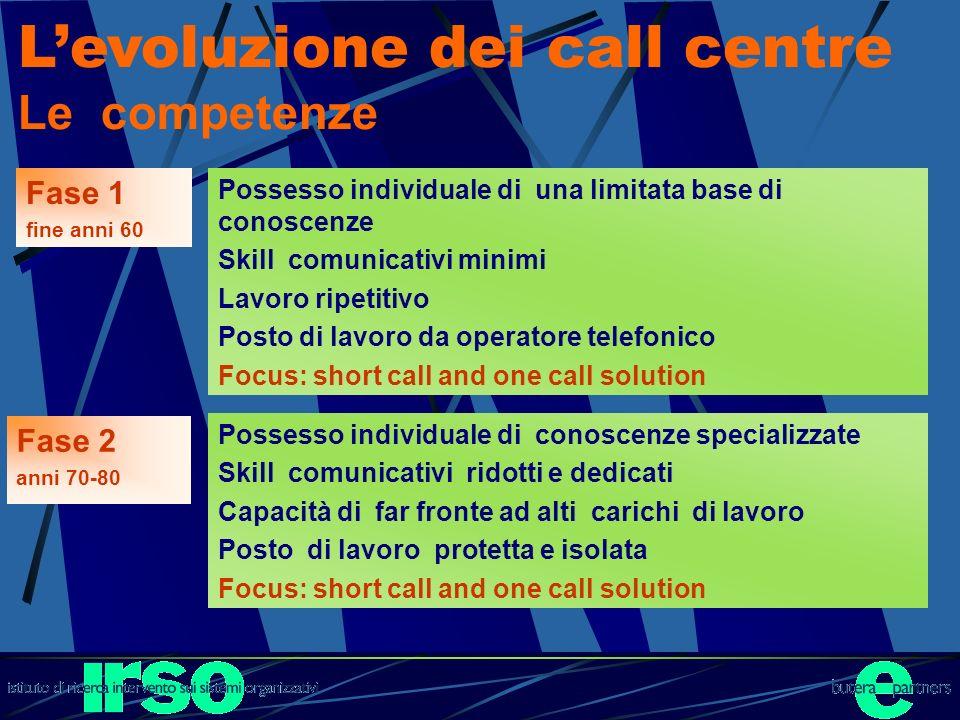 Levoluzione dei call centre Le competenze Possesso individuale di conoscenze specializzate Skill comunicativi ridotti e dedicati Capacità di far front