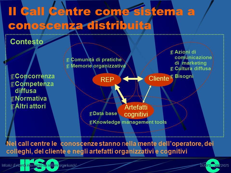 Il Call Centre come sistema a conoscenza distribuita Nel call centre le conoscenze stanno nella mente delloperatore, dei colleghi, del cliente e negli