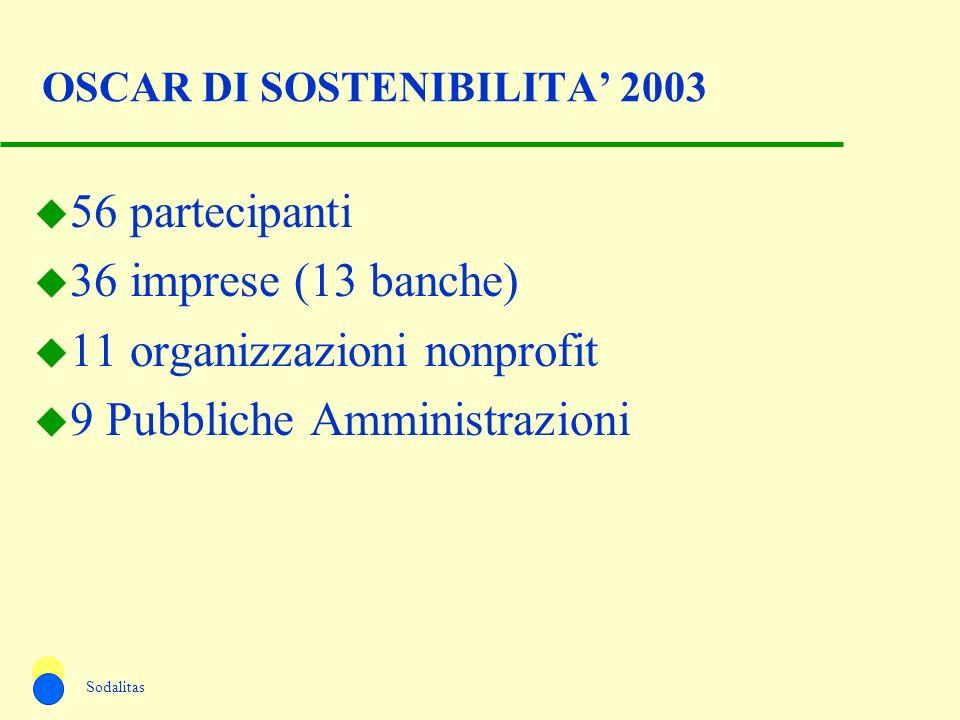 OSCAR DI SOSTENIBILITA 2003 u 56 partecipanti u 36 imprese (13 banche) u 11 organizzazioni nonprofit u 9 Pubbliche Amministrazioni Sodalitas
