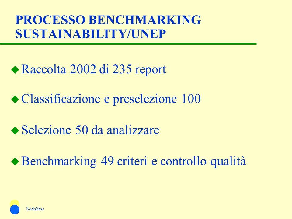 PROCESSO BENCHMARKING SUSTAINABILITY/UNEP u Raccolta 2002 di 235 report u Classificazione e preselezione 100 u Selezione 50 da analizzare u Benchmarki