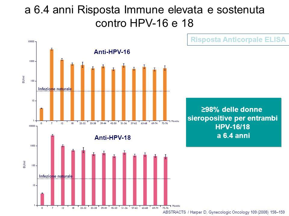 Long term efficacy of Human Papillomavirus vaccination Presenza di anticorpi sierici a livelli elevati dopo ciclo completo,a 5 anni per il quadrivalen