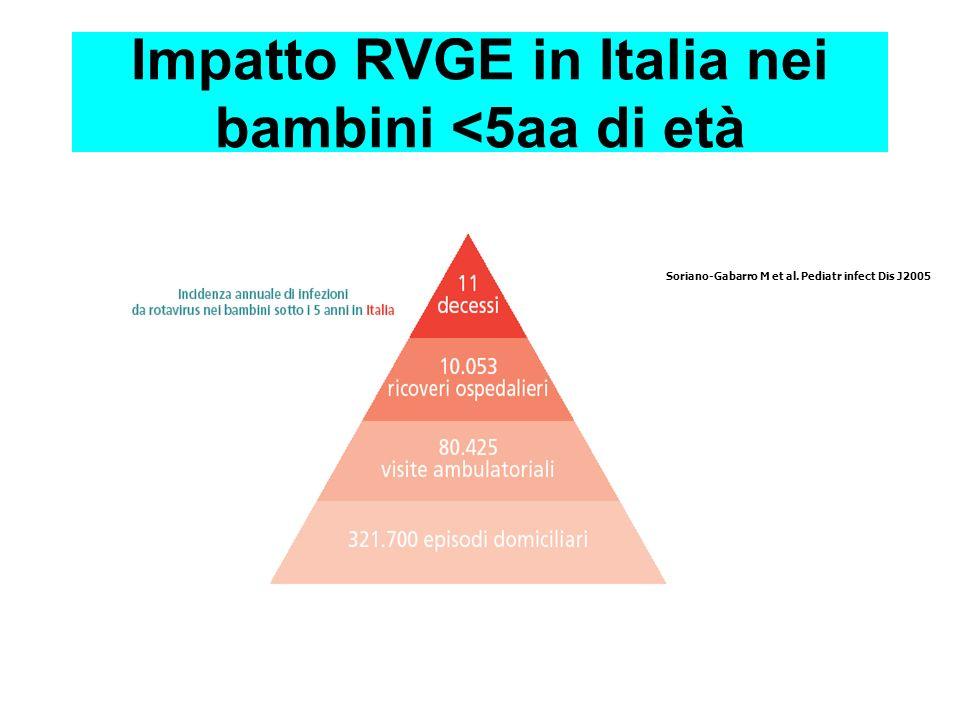 Costo medio di un caso : 2442 Costi annuali: 6.2 M Impatto dei RV sulla Sanità Pubblica in EU: lesempio austriaco Fruhwirth et al. Paediatr Infect Dis