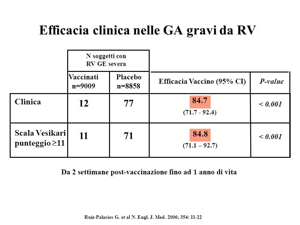 1 Ruiz-Palacios GM et al. New Engl J Med 2006;354(1):11-22 Insorgenza IS Rix4414 n ~ 31,000 Placebo n ~ 31,000 RR IS Rix4414 vs Placebo (95% CI) IS en