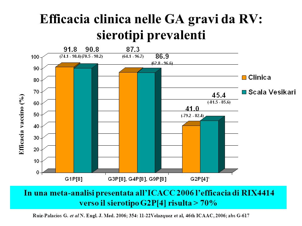84.8 19 15 Scala Vesikari Punteggio Efficacia vaccino (% CI) 11 87.3100 Ruiz-Palacios G. et al N. Engl. J. Med. 2006; 354: 11-22 Da 2 settimane post-v