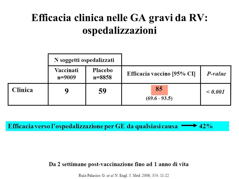 Ruiz-Palacios G. et al N. Engl. J. Med. 2006; 354: 11-22Velazquez et al, 46th ICAAC, 2006; abs G-617 In una meta-analisi presentata allICACC 2006 leff