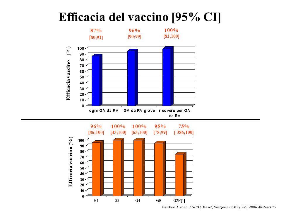 Efficacia clinica nelle GA gravi da RV: ospedalizzazioni Efficacia vaccino [95% CI] 85 (69.6 - 93.5) P-value < 0.001 Vaccinati n=9009 Placebo n=8858 9
