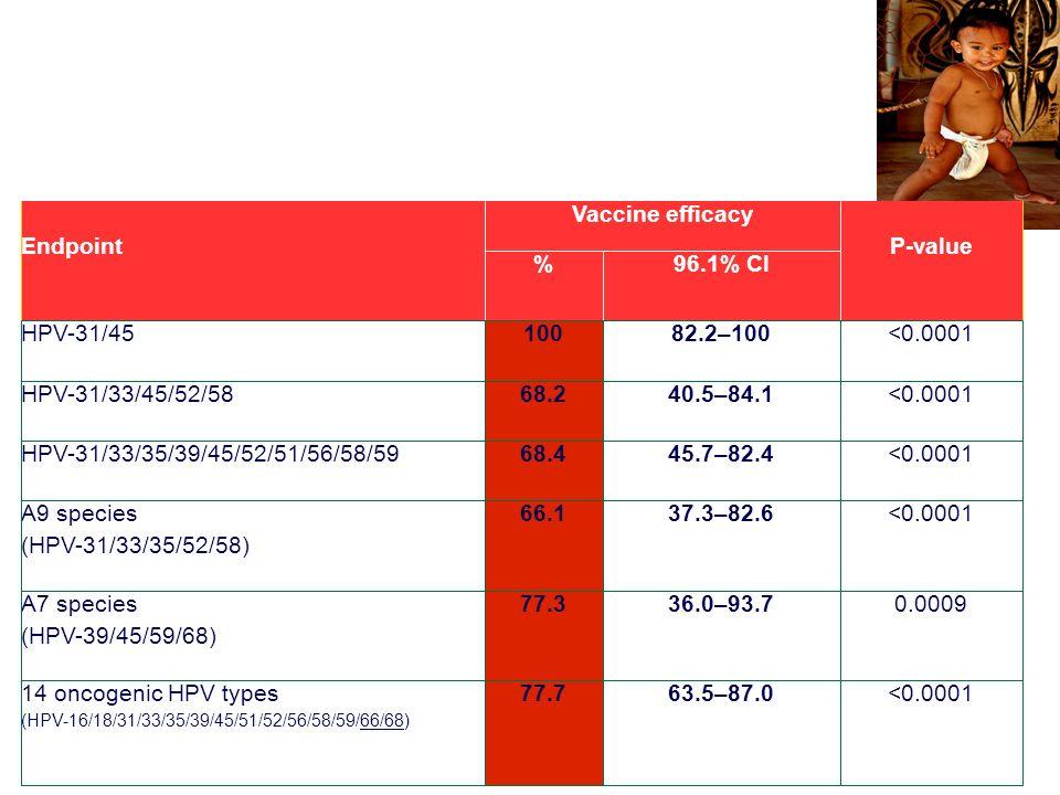 Anaphylaxis following quadrivalent human papillomavirus vaccination Anafilassi:2,6 casi/100.000 dosi CMAJ.2008 Sep9;179(6):525-533.Epub 2008.Sep-1 Bro