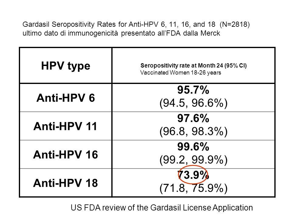 Proporzione di donne sieropositive dopo vaccinazione con Gardasil e Cervarix (non è uno studio di confronto! Ma il riporto di dati ufficiali tratti da