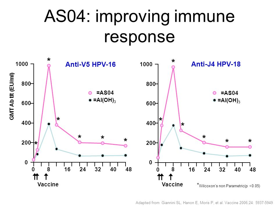 a 6.4 anni protezione crociata mantenuta verso le infezioni incidenti dai tipi HPV- 45 e 31 Tipi HPV Cervarix ® Controlli Efficacia Vaccinale nn%95 %