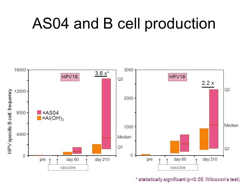 AS04: improving immune response Adapted from Giannini SL, Hanon E, Moris P, et al. Vaccine 2006;24: 5937-5949