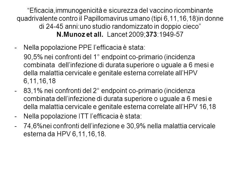 Serum and mucosal antibodies R = 0.9114 R = 0.8235 R = 0.9328 0 0.5 1 1.5 2 2.5 3 00.511.522.53 15-25 years 26-45 years 46-55 years Log ratio (anti-HP