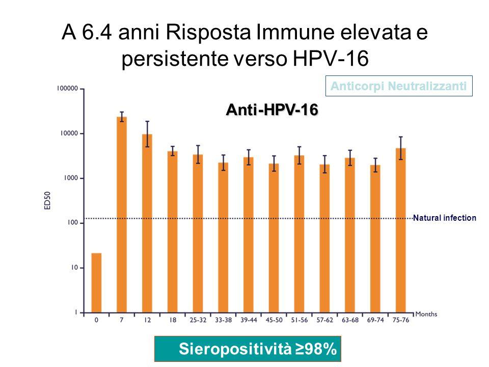Eficacia,immunogenicità e sicurezza del vaccino ricombinante quadrivalente contro il Papillomavirus umano (tipi 6,11,16,18)in donne di 24-45 anni:uno