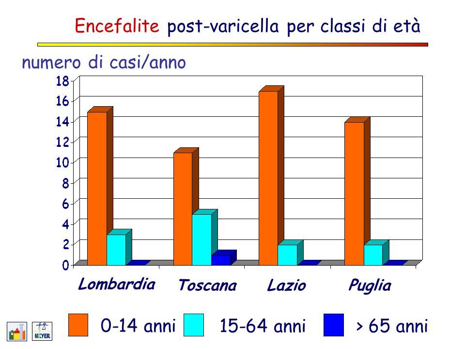 numero di casi/anno Ospedalizzazioni per varicella per classi di età 0-14 anni 15-64 anni> 65 anni Lombardia ToscanaLazioPuglia