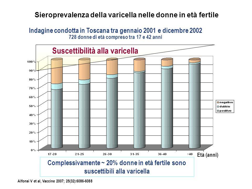 Varicella: complicanze Dipartimento di Pediatria, Firenze Dimissioni tra 1 gennaio 2002 - 15 giugno 2006 in bambini< 18 anni 349 bambini ricoverati di