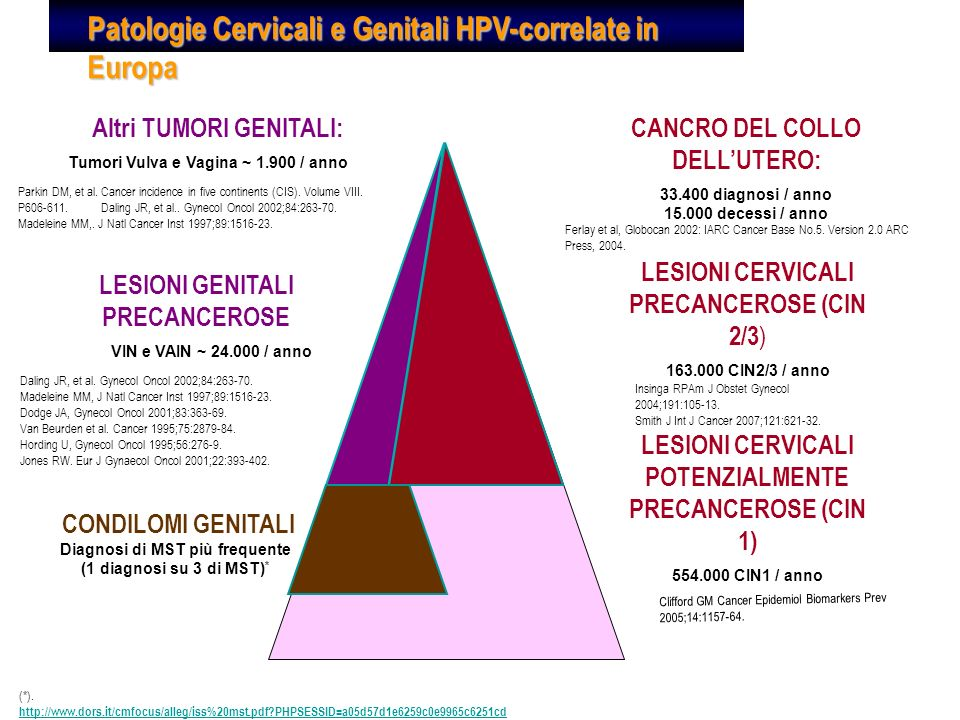 Comparison of the immunogenicity and safety of Cervarix TM and Gardasil ® human papillomavirus (HpV) cervical cancer vaccines in healthy women aged 18–45 years Einstein MH, Human Vaccines 5:10, 705-719; October 2009;