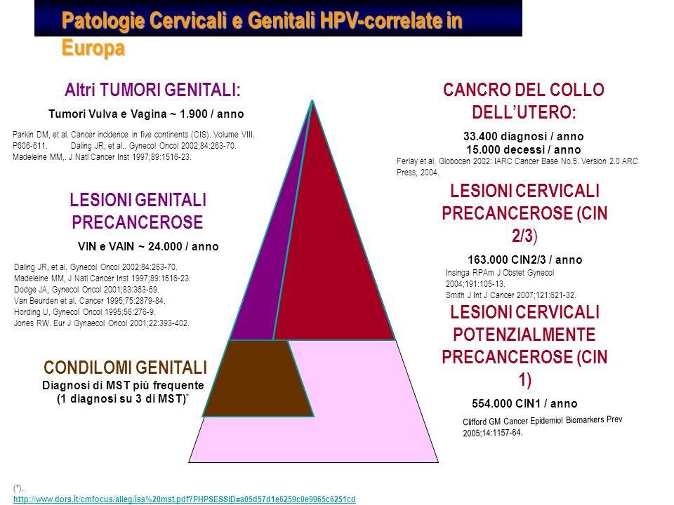 Dati OMS 2008 Nel mondo 288.000 morti/anno per cancro cervicale 510.000 nuovi casi/anno di cui: - Africa: 68.000 - America Latina: 77.000 - Asia: 245.