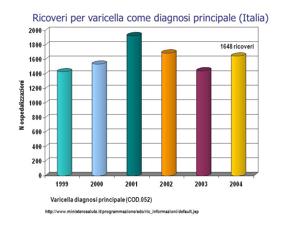 Impatto della vaccinazione anti-varicella sullutilizzo del sistema sanitario in USA 0 20 40 60 80 100 120 Livello in epoca pre-vaccinale pre-vaccino p