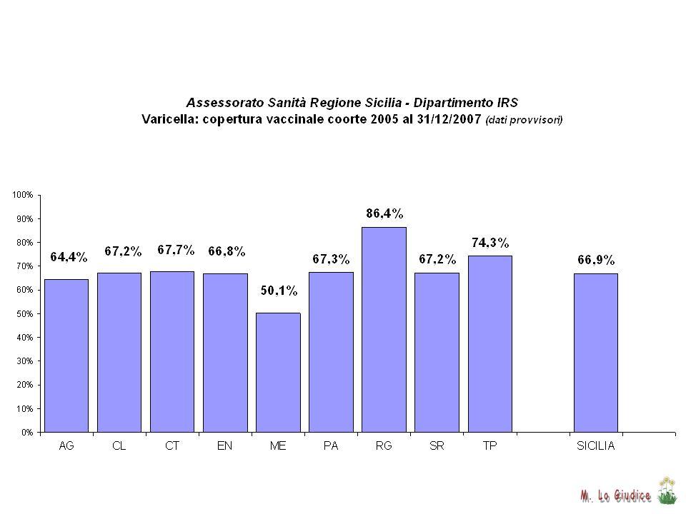 Progra mma vaccin azione mortalità/100.000 0,041 mortalità/100.000 0,014 Decline in Mortality Due to Varicella after Implementation of Varicella Vacci