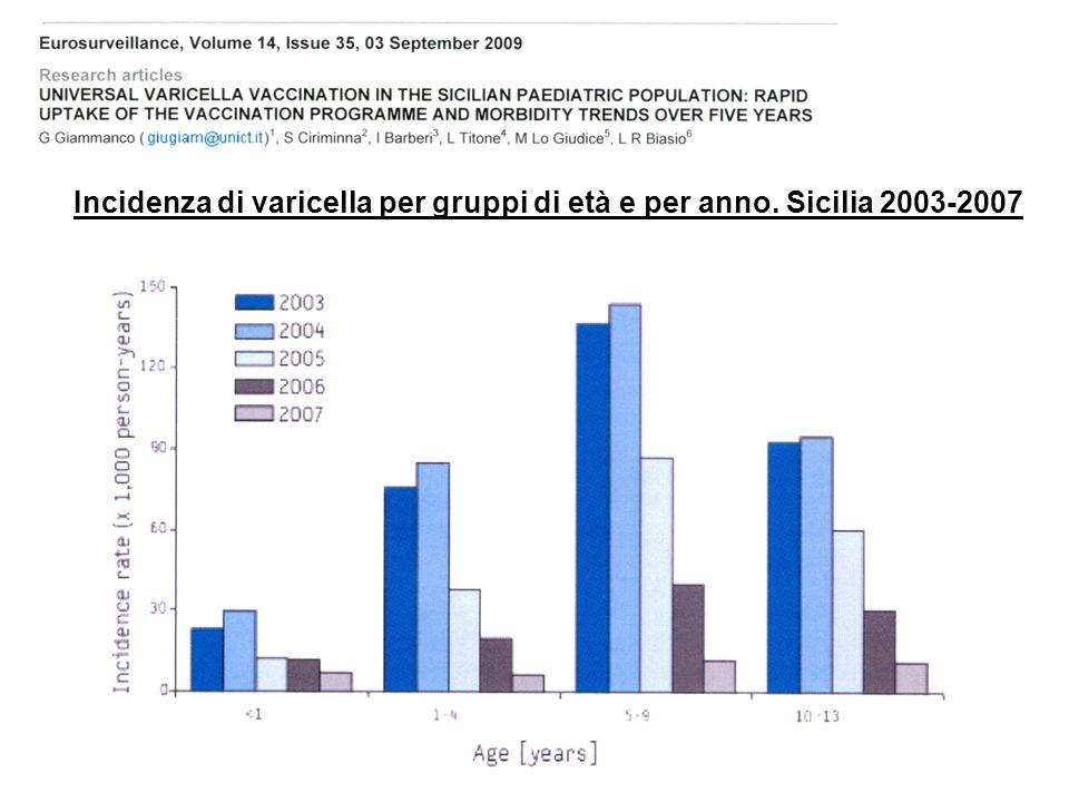vaccinazione universale contro la varicella a 1 anno di età in tutti i nuovi nati negli Stati Uniti (1996), Canada, Brasile, Giappone, Corea, Australi