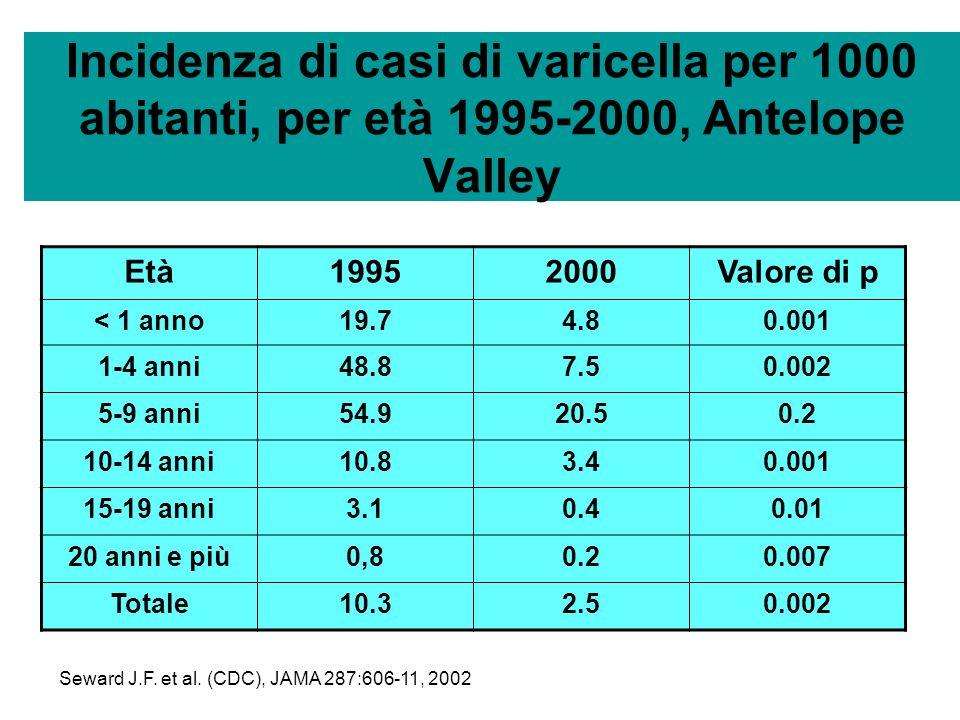 Copertura vaccinale in USA per varicella MMWR 2004, 53:658-61 / 2005, 54:272-4/ 2005, 54:717-21; 55:988-93, 2006 AnnoTasso di copertura 199615% 199725