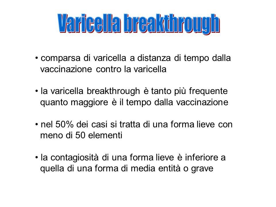 comparsa di varicella a distanza di tempo dalla vaccinazione contro la varicella la varicella breakthrough è tanto più frequente quanto maggiore è il