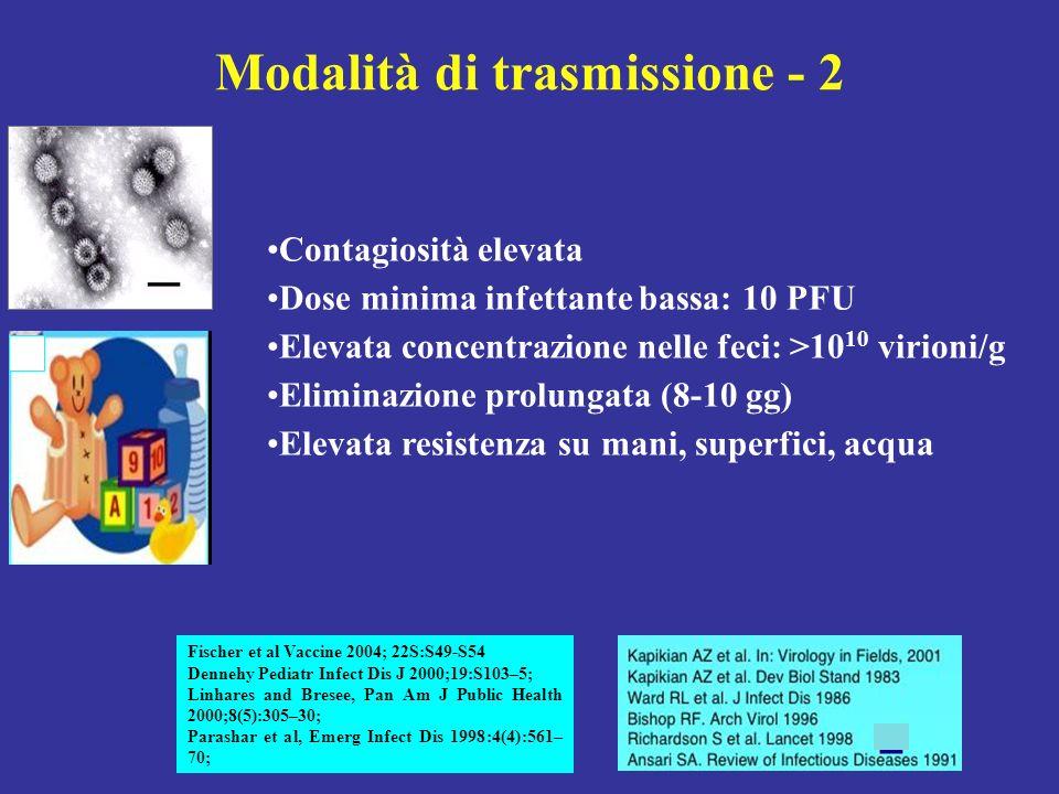 100 80 60 40 20 0 01224364860 Age, months India Myanmar Mexico Japan Taiwan Spain USA Cumulative % of Rotavirus positive infants A DEMOCRATIC VIRUS