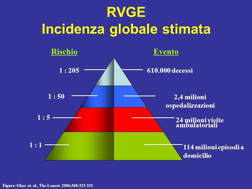 Epidemiologia I Rotavirus sono i principali agenti etiologici della gastroenterite acuta (GE) nei bambini di tutto il mondo Globalmente ogni anno caus
