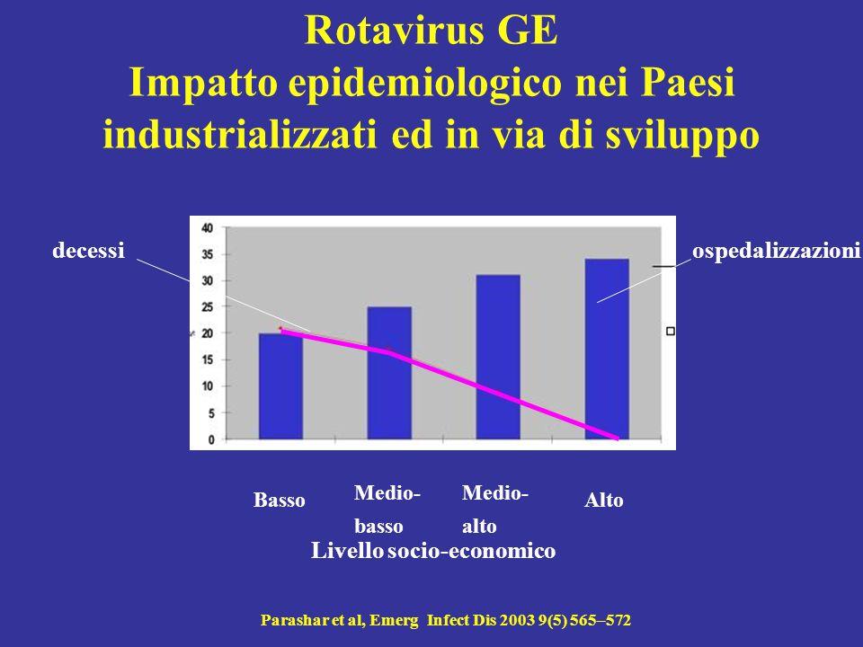 Picchi epidemici di malattia da rotavirus in EU Ryan et al, J Infect Dis 1996 174 S12–-S18 picco epidemico: 6-24 mesi N° di pazienti Con infezione da