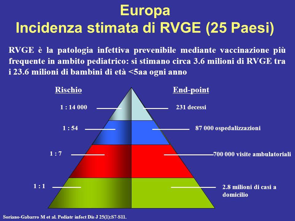 Epidemiologia Punti chiave 1 Linhares and Epidemiology Paesi in via di sviluppoPaesi sviluppati IncidenzaPraticamente universale 1 Età della prima inf