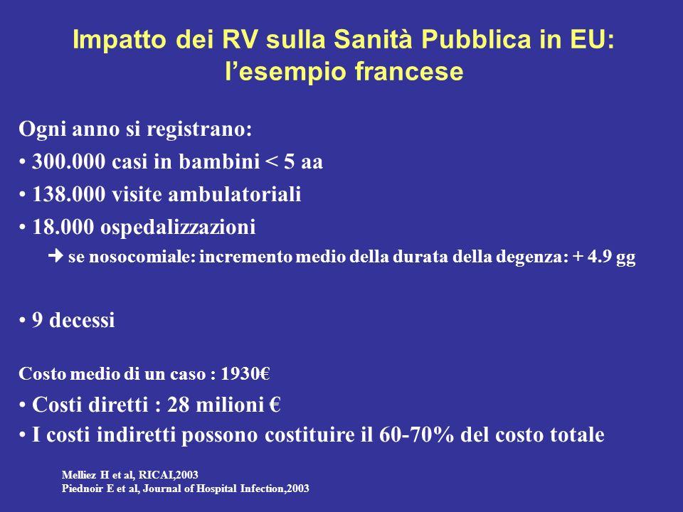 RVGE in UE Impatto economico sulla Sanità Pubblica Non ben definito, perchè: Gli studi a disposizione sono pochi e sono stati condotti in pochi paesi