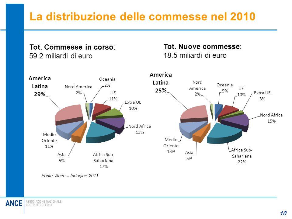 10 La distribuzione delle commesse nel 2010 Tot. Commesse in corso: 59.2 miliardi di euro Tot. Nuove commesse: 18.5 miliardi di euro Fonte: Ance – Ind