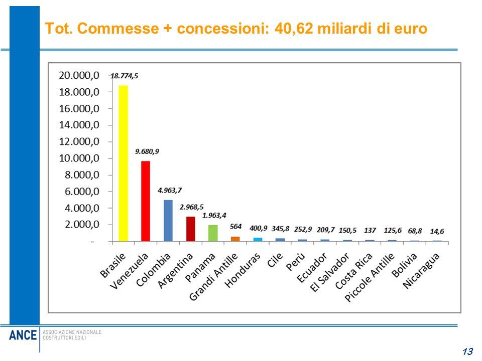 13 Tot. Commesse + concessioni: 40,62 miliardi di euro