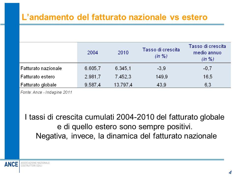 4 Landamento del fatturato nazionale vs estero I tassi di crescita cumulati 2004-2010 del fatturato globale e di quello estero sono sempre positivi. N