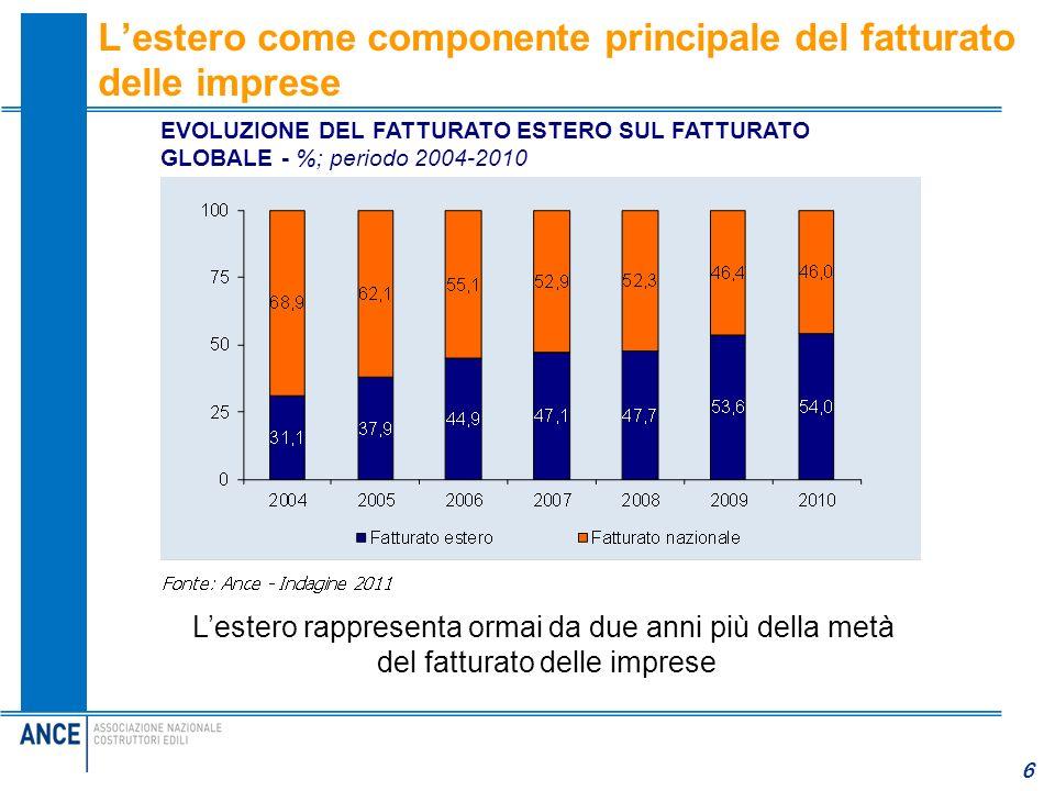 6 Lestero come componente principale del fatturato delle imprese Lestero rappresenta ormai da due anni più della metà del fatturato delle imprese EVOL