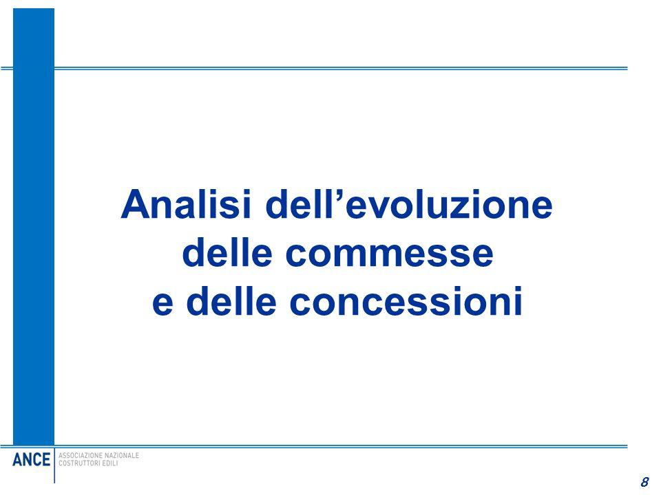 8 8 Analisi dellevoluzione delle commesse e delle concessioni