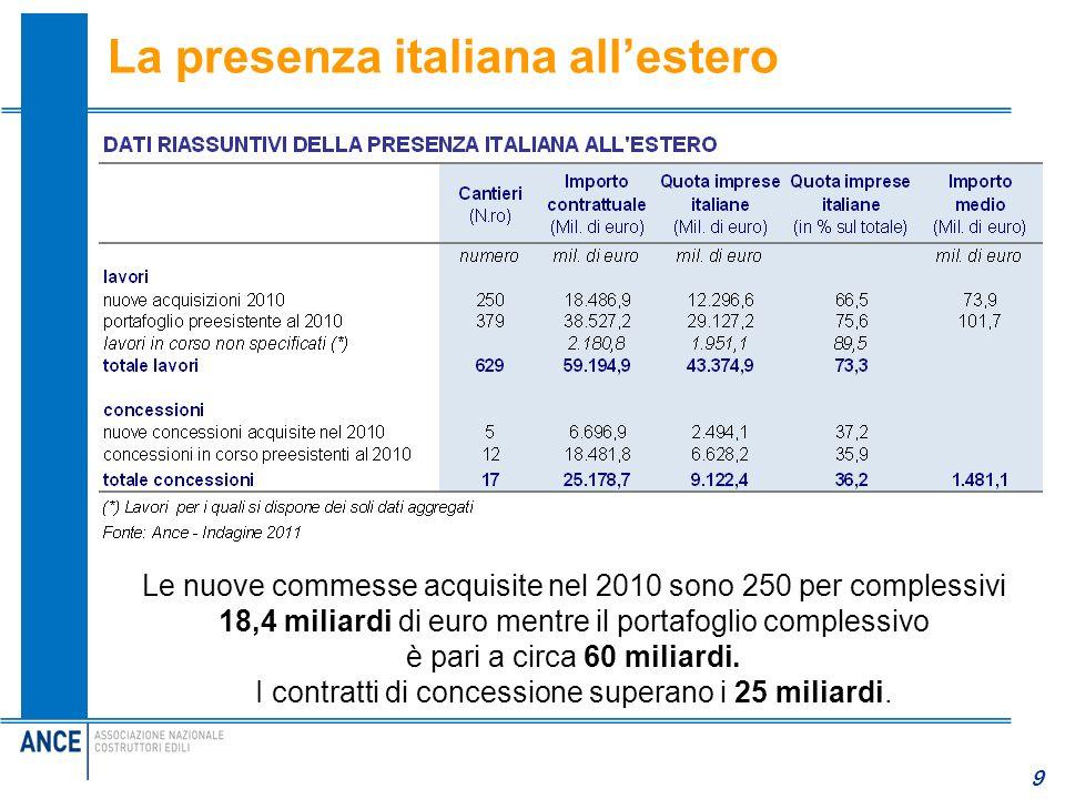 9 La presenza italiana allestero Le nuove commesse acquisite nel 2010 sono 250 per complessivi 18,4 miliardi di euro mentre il portafoglio complessivo